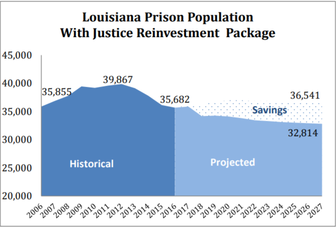 Criminal Justice Reform | Pelican Institute
