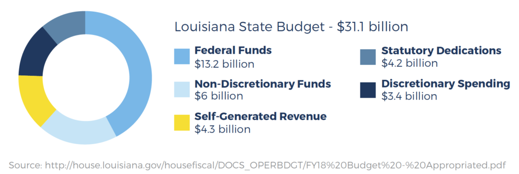 Louisiana State Budget - $31.1 billion
